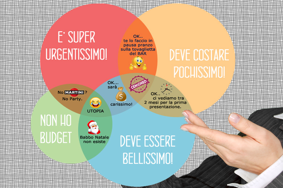 Quanto mi costa la Web Agency?